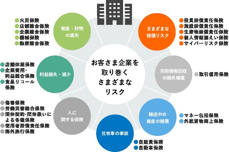 損害保険│東京センチュリー株式会社